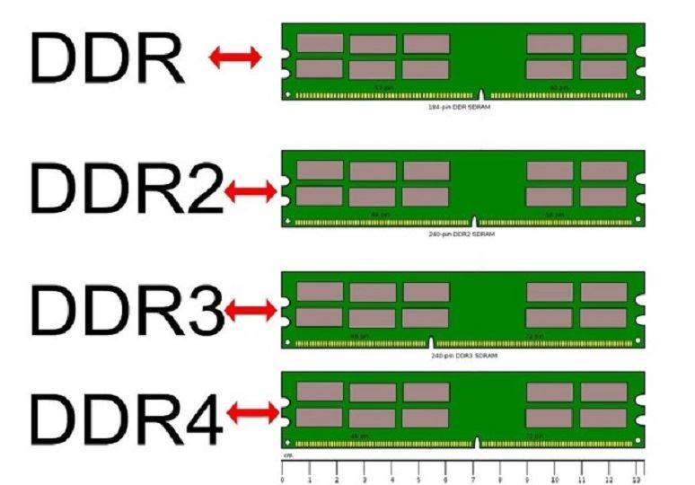 رم DDR3 و DDR4