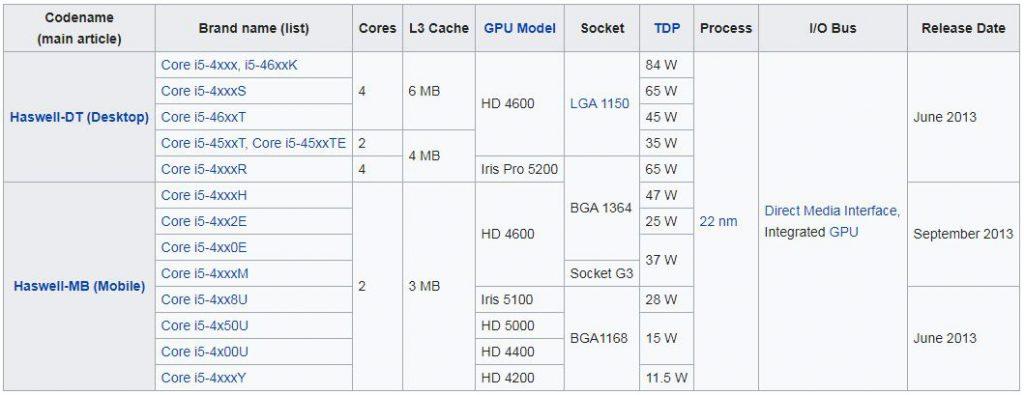 پردازنده های نسل چهارم (Haswell microarchitecture)