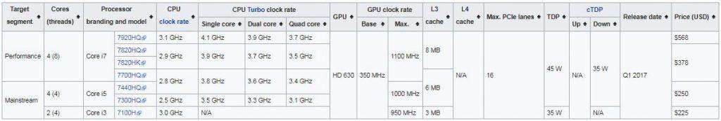 پردازنده های نسل هفتم (Kaby Lake microarchitecture)