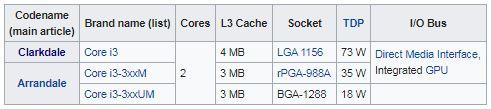 پردازنده های نسل اول (Nehalem microarchitecture)