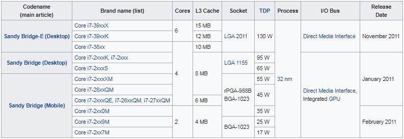 پردازنده های نسل دوم (Sandy Bridge microarchitecture)