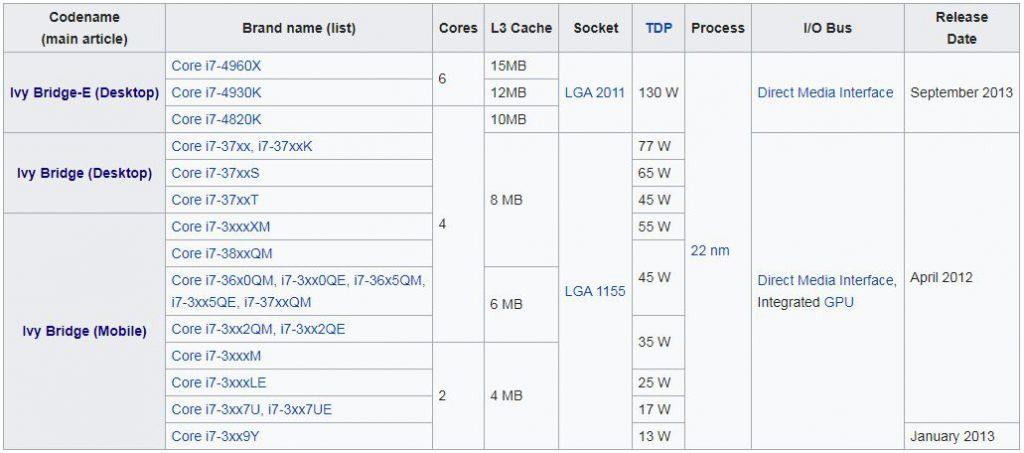 پردازنده های نسل سوم (Ivy Bridge microarchitecture)