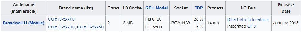 پردازنده های نسل پنجم (Broadwell microarchitecture)