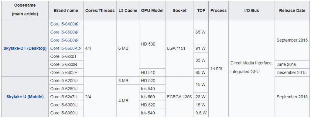 پردازنده های نسل ششم (Skylake microarchitecture)