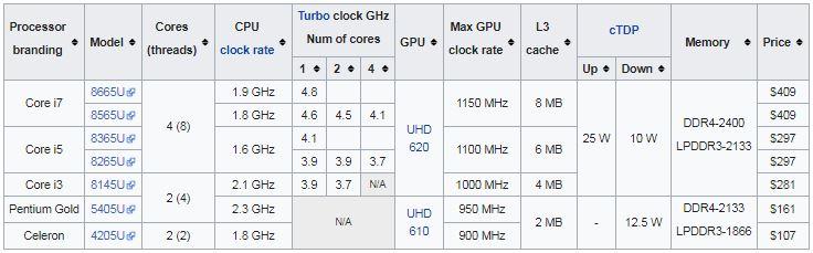 پردازنده های نسل نهم (Whiskey Lake microarchitecture)