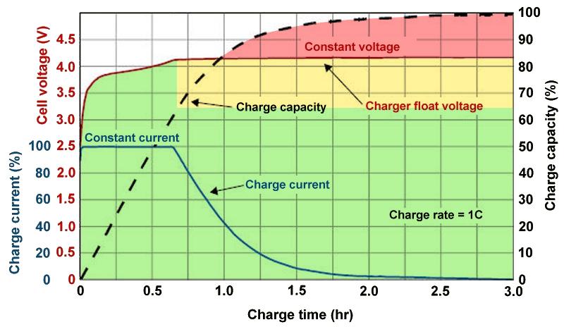 شارژ جزئی بهتر است یا شارژ 100 درصد؟
