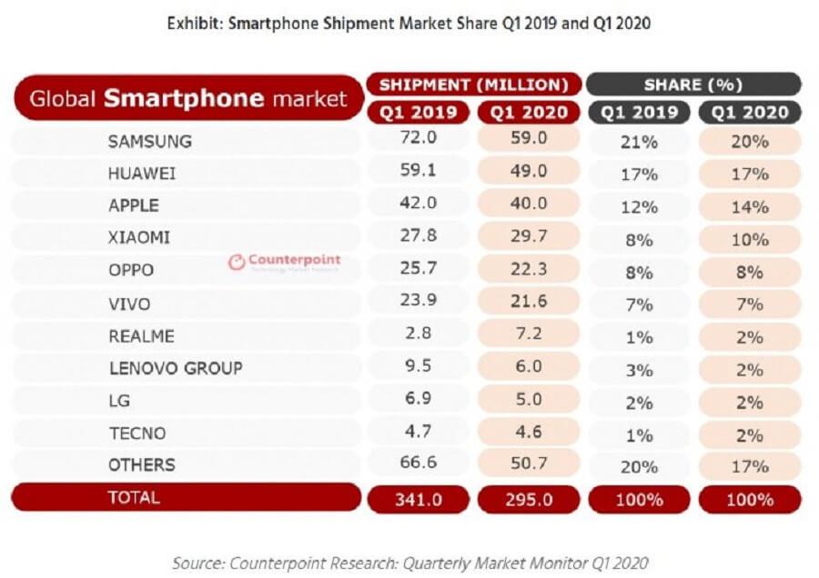 10 برند برتر تلفن های هوشمند